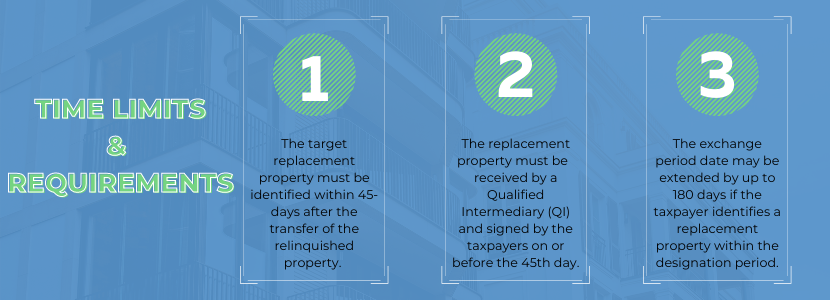 Time limits and requirements. 1 The target replacement property must be identified within 45-days after the transfer of the relinquished property. 2 The replacement property must be received by a Qualified Intermediary (QI) and signed by the taxpayers on or before the 45th day. 3 The exchange period date may be extended by up to 180 days if the taxpayer identifies a replacement property within the designation period.