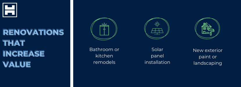 Renovations that increase value - bathroom or kitchen remodels, solar panel installation, new exterior paint or landscaping.
